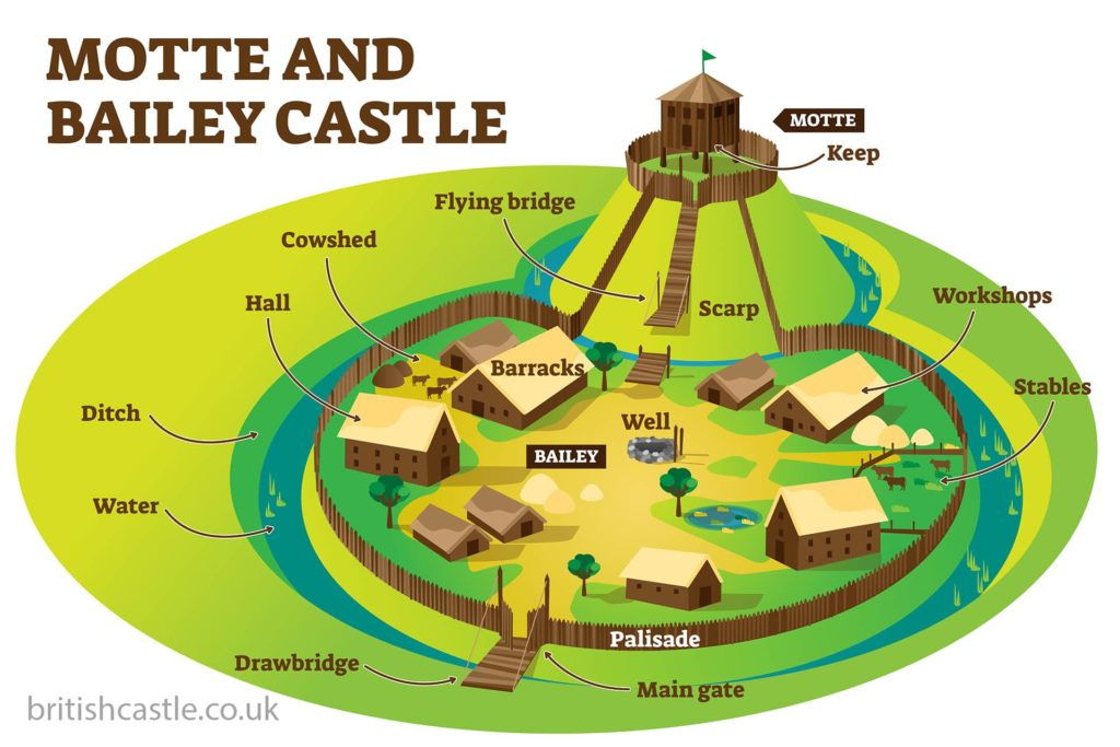 Motte and Bailey castle lay out